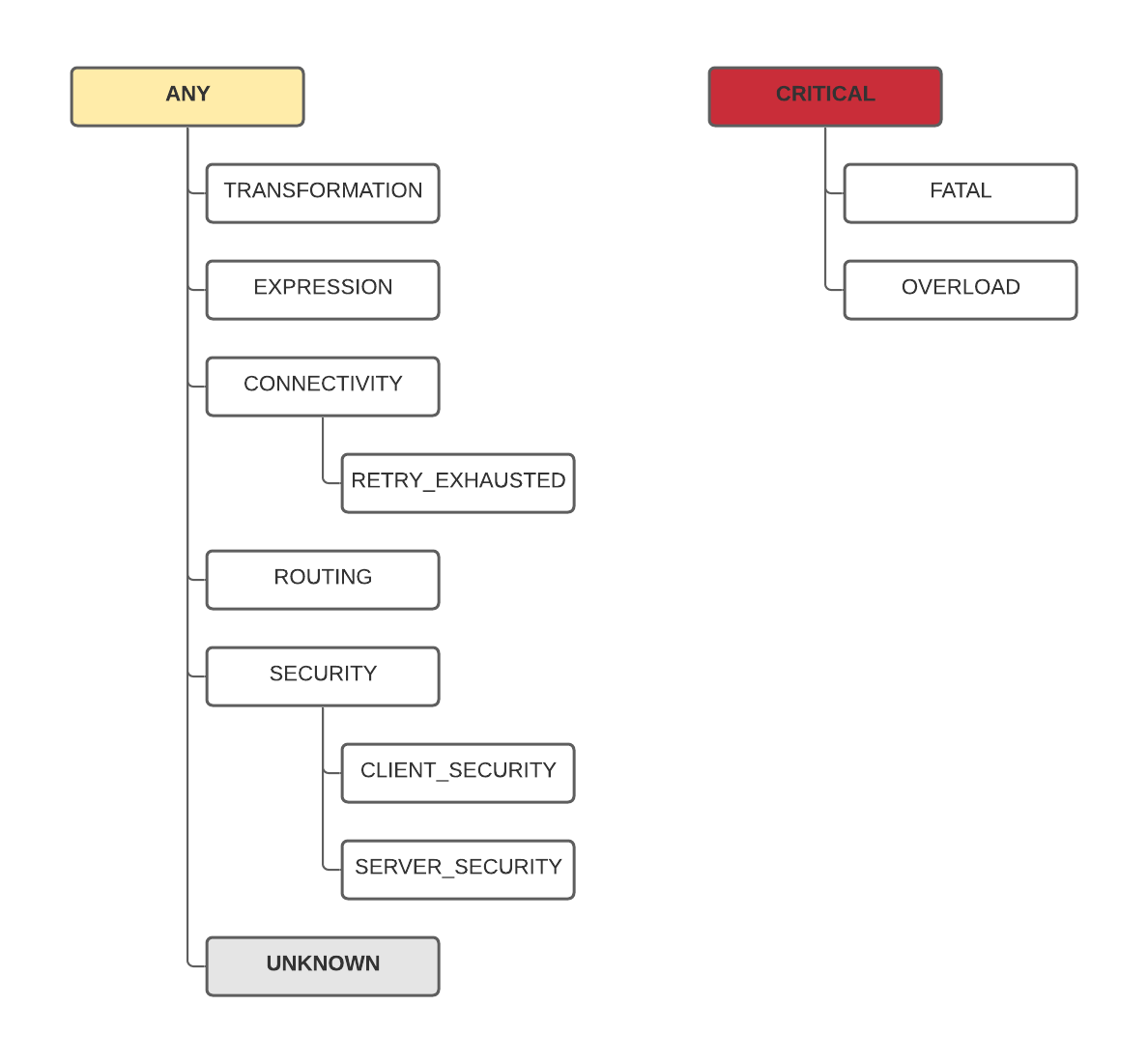 Error hierarchy - ANY and CRITICAL roots