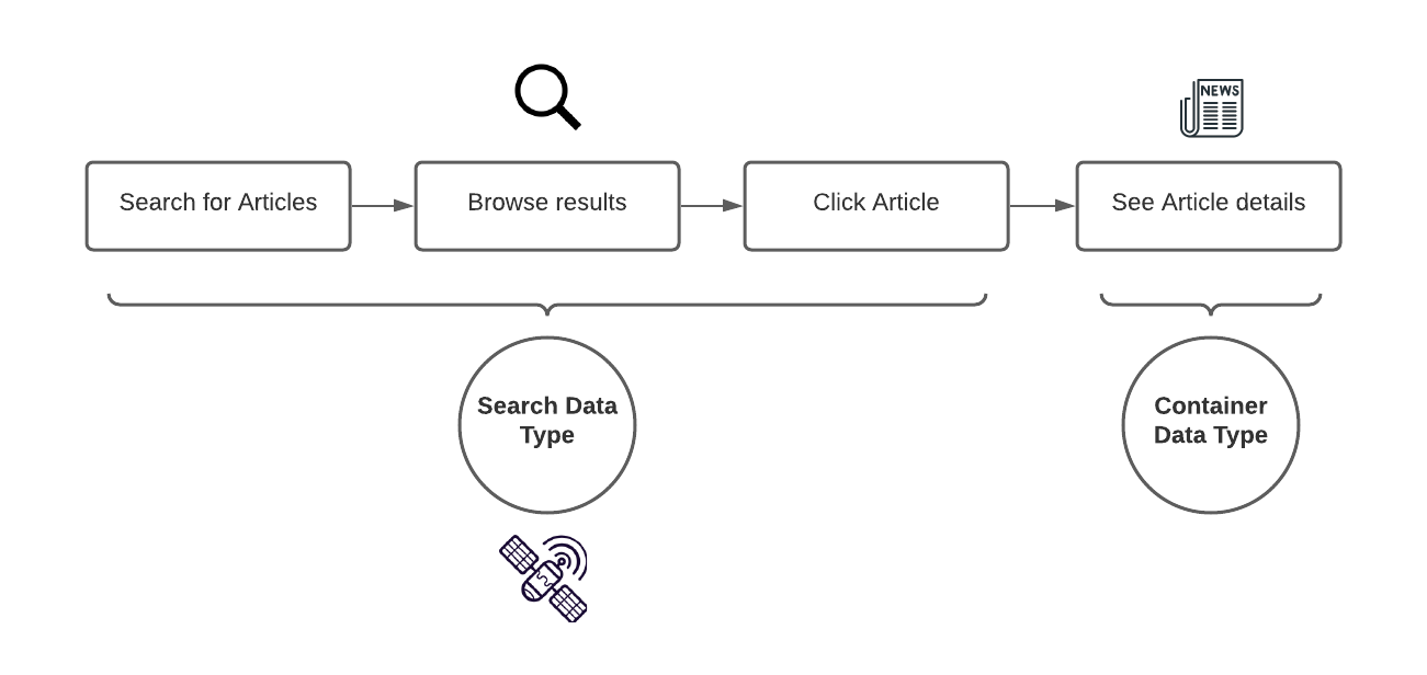 The User journey through the Satellite Data Type over to the regular Type.