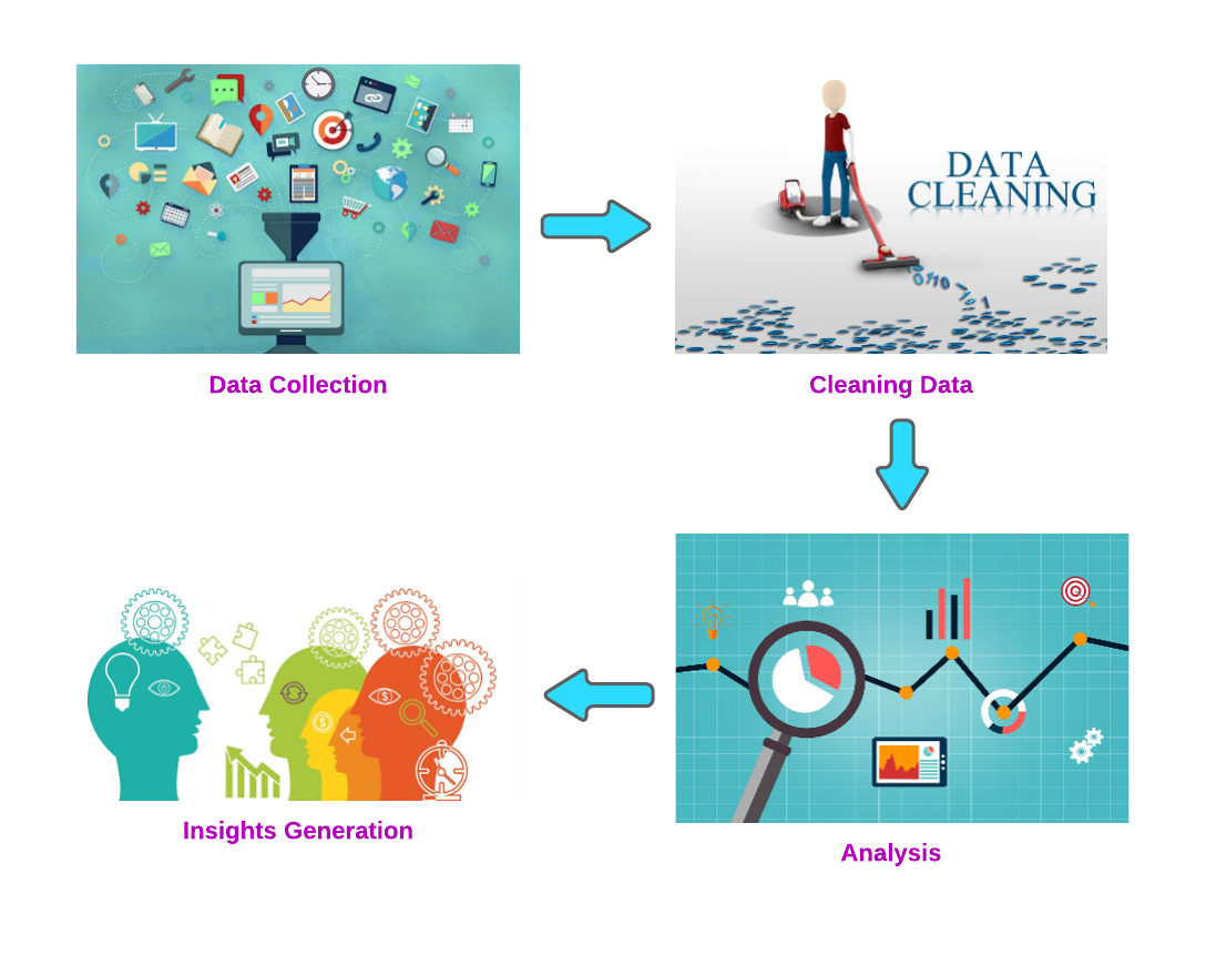 Augmented Analytics Stages: Data Collection, Data Cleaning, Analysis, and Insights Generation
